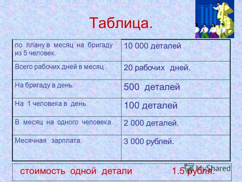 Таблица. по плану в месяц на бригаду из 5 человек. 10 000 деталей. Всего рабочих дней в месяц. 20 рабочих дней. На бригаду в день. 500 деталей На 1 человека в день. 100 деталей В месяц на одного человека. 2 000 деталей. Месячная зарплата. 3 000 рубле