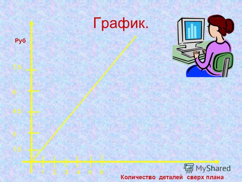 График. Количество деталей сверх плана. Руб. 1 2 3 4 5 6 1.5 3 4.5 6 7.5