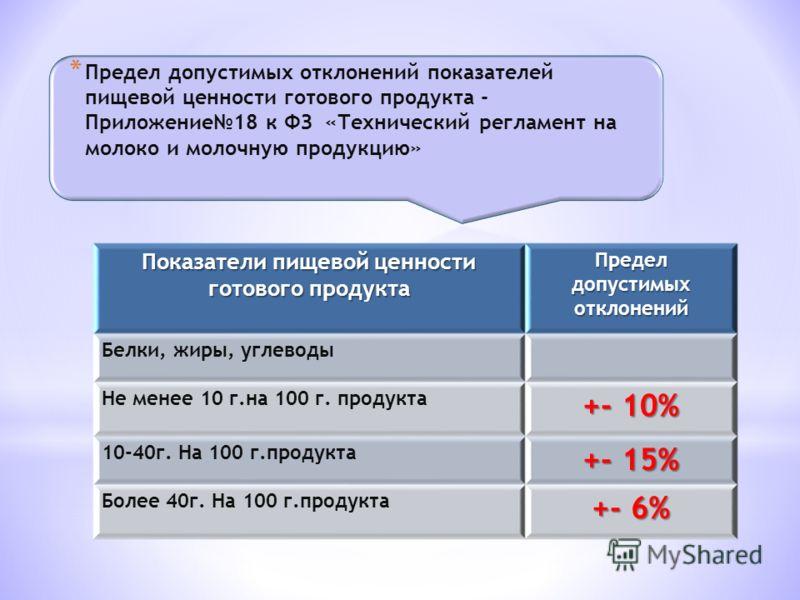 Показатели пищевой ценности готового продукта Предел допустимых отклонений Белки, жиры, углеводы Не менее 10 г.на 100 г. продукта +- 10% 10-40г. На 100 г.продукта +- 15% Более 40г. На 100 г.продукта +- 6%