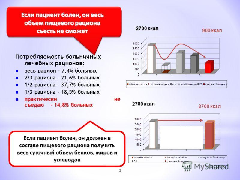 14.09.2012 2 Потребляемость больничных лечебных рационов: весь рацион - 7,4% больных 2/3 рациона - 21,6% больных 1/2 рациона - 37,7% больных 1/3 рациона - 18,5% больных практически не съедаю - 14,8% больных практически не съедаю - 14,8% больных Если