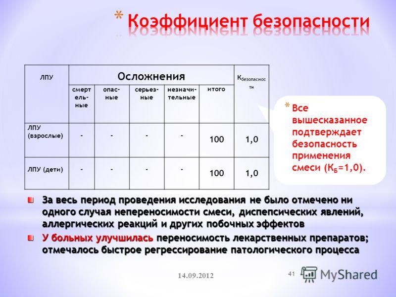 * Все вышесказанное подтверждает безопасность применения смеси (К Б =1,0). 14.09.2012 41 За весь период проведения исследования не было отмечено ни одного случая непереносимости смеси, диспепсических явлений, аллергических реакций и других побочных э