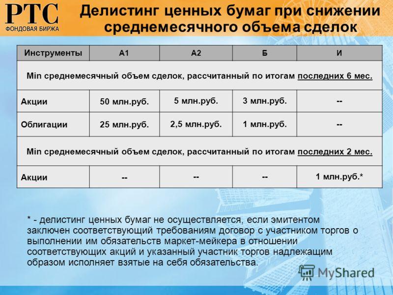 Делистинг ценных бумаг при снижении среднемесячного объема сделок Инструменты А1А2БИ Min среднемесячный объем сделок, рассчитанный по итогам последних 6 мес. Акции50 млн.руб. 5 млн.руб.3 млн.руб.-- Облигации25 млн.руб. 2,5 млн.руб.1 млн.руб.-- Min ср