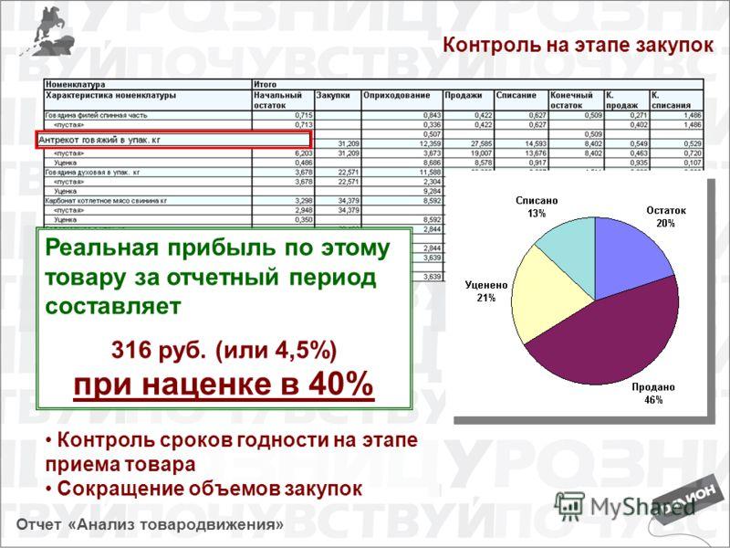 Контроль на этапе закупок Реальная прибыль по этому товару за отчетный период составляет 316 руб. (или 4,5%) при наценке в 40% Контроль сроков годности на этапе приема товара Сокращение объемов закупок Отчет «Анализ товародвижения»