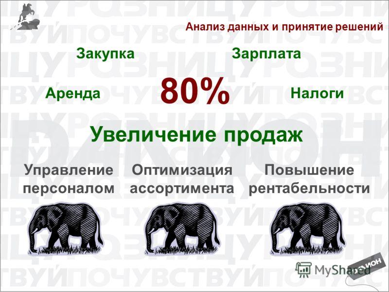 Анализ данных и принятие решений 80% Повышение рентабельности Оптимизация ассортимента Управление персоналом Аренда ЗакупкаЗарплата Налоги Увеличение продаж