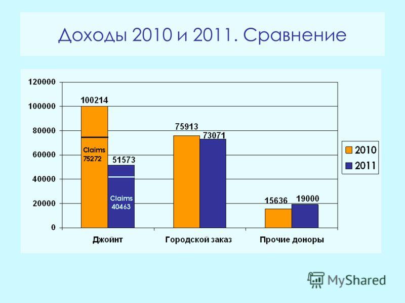 Доходы 2010 и 2011. Сравнение