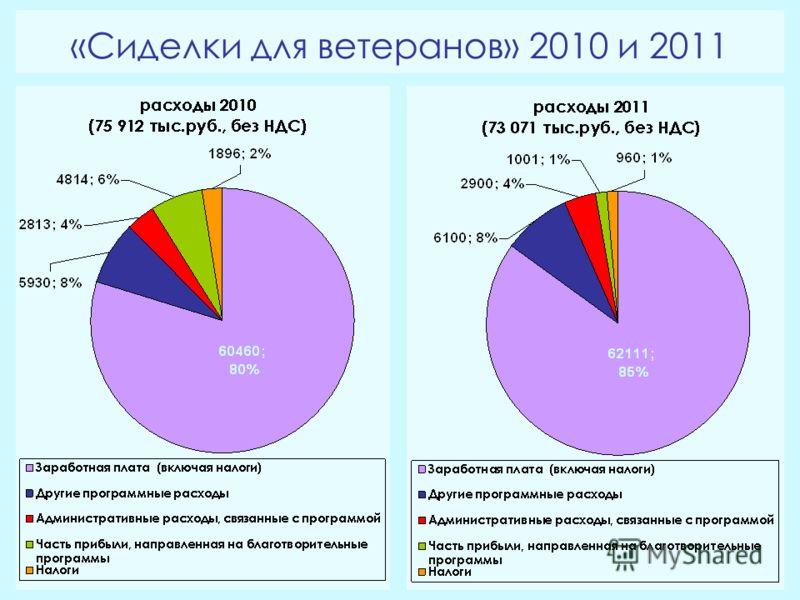 «Сиделки для ветеранов» 2010 и 2011