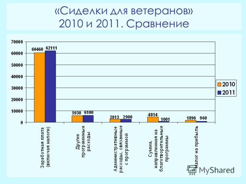 «Сиделки для ветеранов» 2010 и 2011. Сравнение
