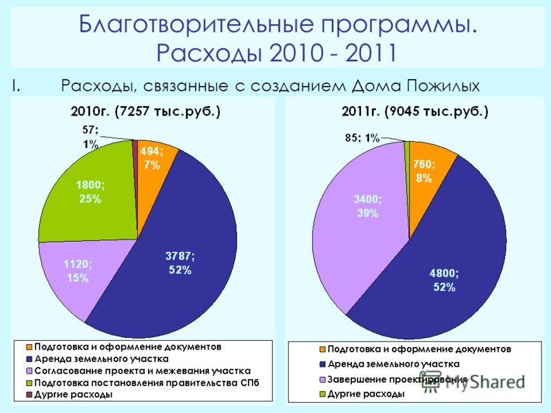 Благотворительные программы. Расходы 2010 - 2011 I.Расходы, связанные с созданием Дома Пожилых