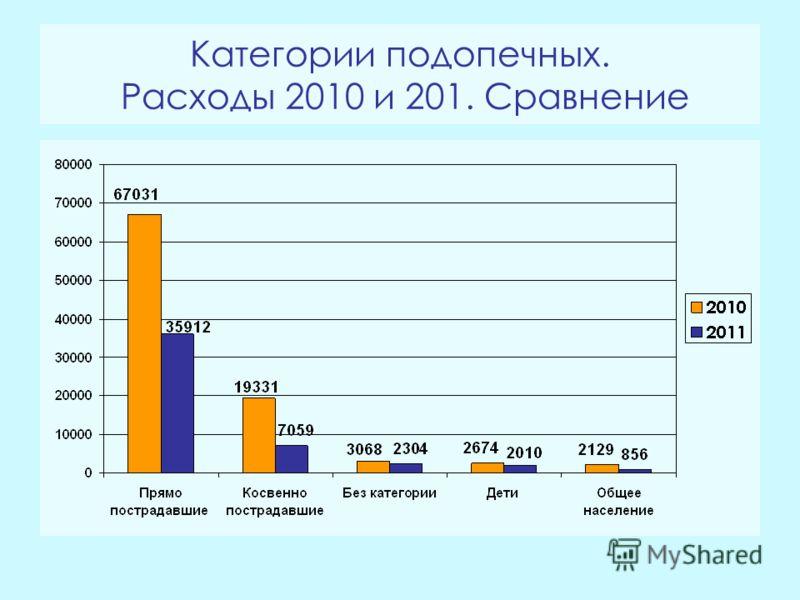 Категории подопечных. Расходы 2010 и 201. Сравнение