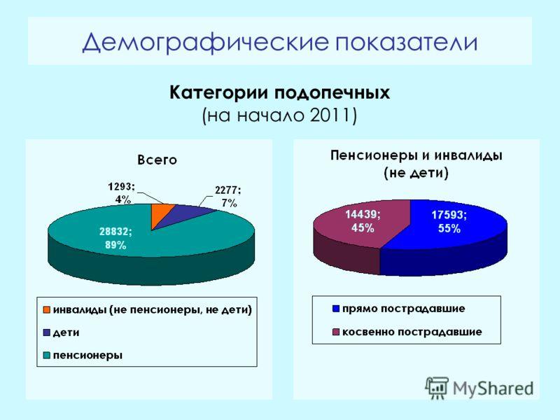 Демографические показатели Категории подопечных (на начало 2011)