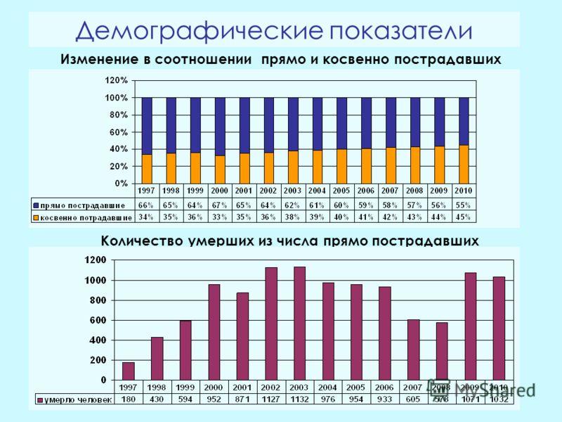 Демографические показатели Изменение в соотношении прямо и косвенно пострадавших Количество умерших из числа прямо пострадавших