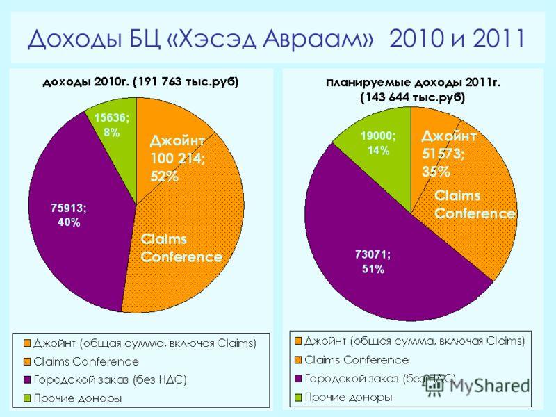 Доходы БЦ «Хэсэд Авраам» 2010 и 2011