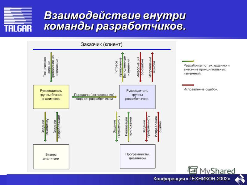 Конференция «ТЕХНИКОН-2002» Взаимодействие внутри команды разработчиков.