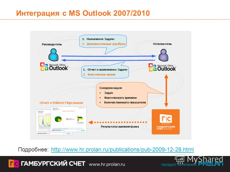 Интеграция с MS Outlook 2007/2010 Подробнее: http://www.hr.prolan.ru/publications/pub-2009-12-28.html