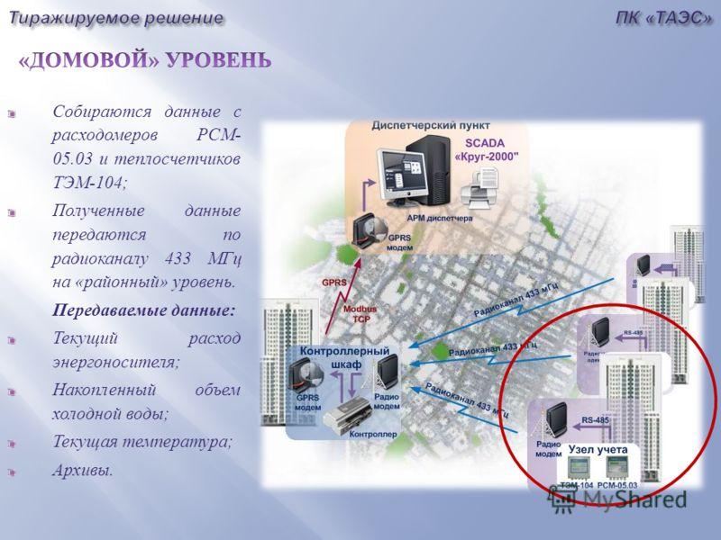Собираются данные с расходомеров РСМ - 05.03 и теплосчетчиков ТЭМ -104; Полученные данные передаются по радиоканалу 433 МГц на « районный » уровень. Передаваемые данные : Текущий расход энергоносителя ; Накопленный объем холодной воды ; Текущая темпе