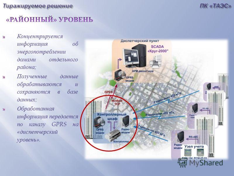 Концентрируется информация об энергопотреблении домами отдельного района ; Полученные данные обрабатываются и сохраняются в базе данных ; Обработанная информация передается по каналу GPRS на « диспетчерский уровень ».