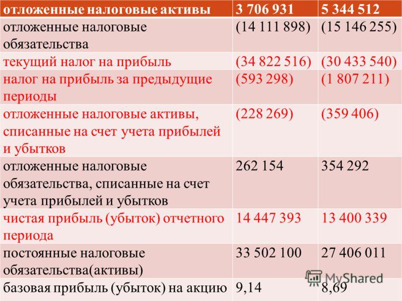 отложенные налоговые активы3 706 9315 344 512 отложенные налоговые обязательства (14 111 898)(15 146 255) текущий налог на прибыль(34 822 516)(30 433 540) налог на прибыль за предыдущие периоды (593 298)(1 807 211) отложенные налоговые активы, списан