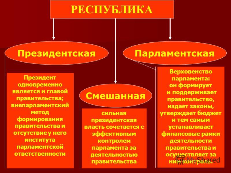 РЕСПУБЛИКА Президентская Смешанная Парламентская Президент одновременно является и главой правительства; внепарламентский метод формирования правительства и отсутствие у него института парламентской ответственности Верховенство парламента: он формиру