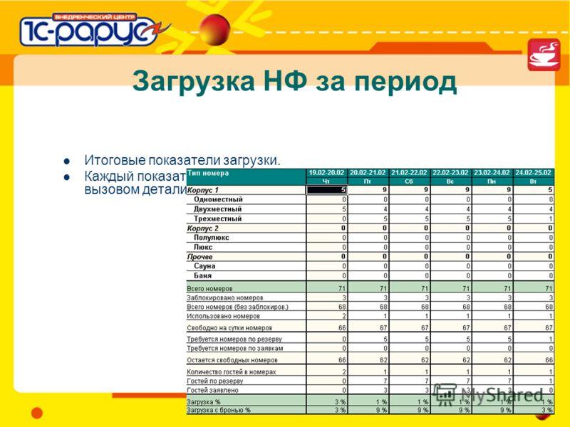 Загрузка НФ за период Итоговые показатели загрузки. Каждый показатель в таблице может быть расшифрован вызовом детализирующего отчета.