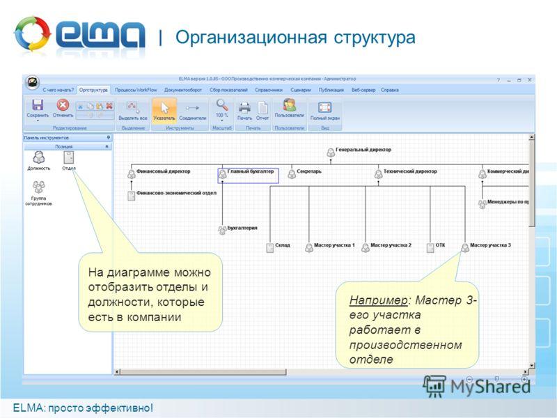 Организационная структура ELMA: просто эффективно! Например: Мастер 3- его участка работает в производственном отделе На диаграмме можно отобразить отделы и должности, которые есть в компании