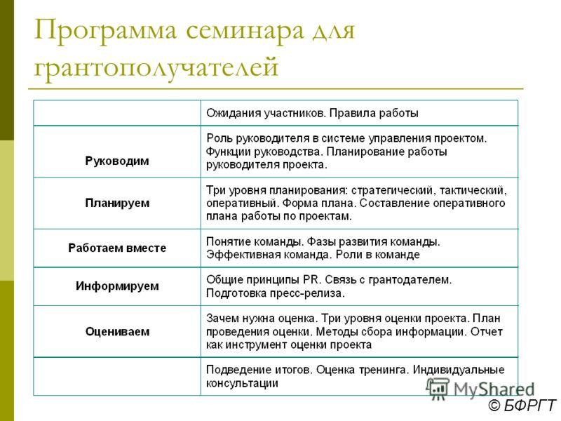 © БФРГТ Этап 5-6 Управление проектами