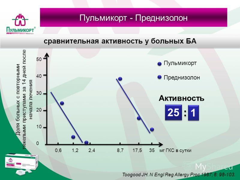 сравнительная активность у больных БА Доля больных с повторными тяжелыми приступами за 14 дней после начала лечения 50 40 30 20 10 0 0,6 1,2 2,4 8,7 17,5 35 мг ГКС в сутки Пульмикорт Преднизолон 25 1 1 : : Активность Toogood JH. N Engl Reg Allergy Pr