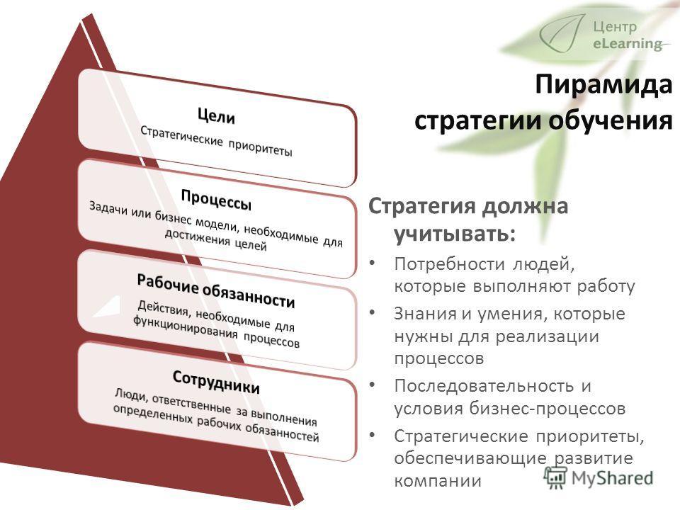 Пирамида стратегии обучения Стратегия должна учитывать: Потребности людей, которые выполняют работу Знания и умения, которые нужны для реализации процессов Последовательность и условия бизнес-процессов Стратегические приоритеты, обеспечивающие развит