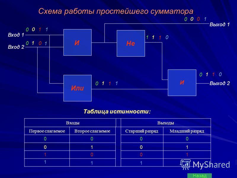 Схема работы простейшего сумматора ВходыВыходы Первое слагаемое Второе слагаемое Старший разряд Младший разряд Или И Не И Вход 1 Вход 2 Выход 1 Выход 2 Таблица истинности: 00 1 0 1 0 1 10 0 1 0 0 1 0 1 0 0 1 0 1 1 0 1 0 0 0 1 1 1 1 0 0 1 1 1 0 1 1 0