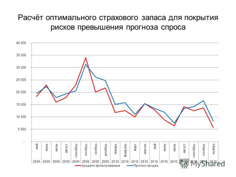 Расчёт оптимального страхового запаса для покрытия рисков превышения прогноза спроса