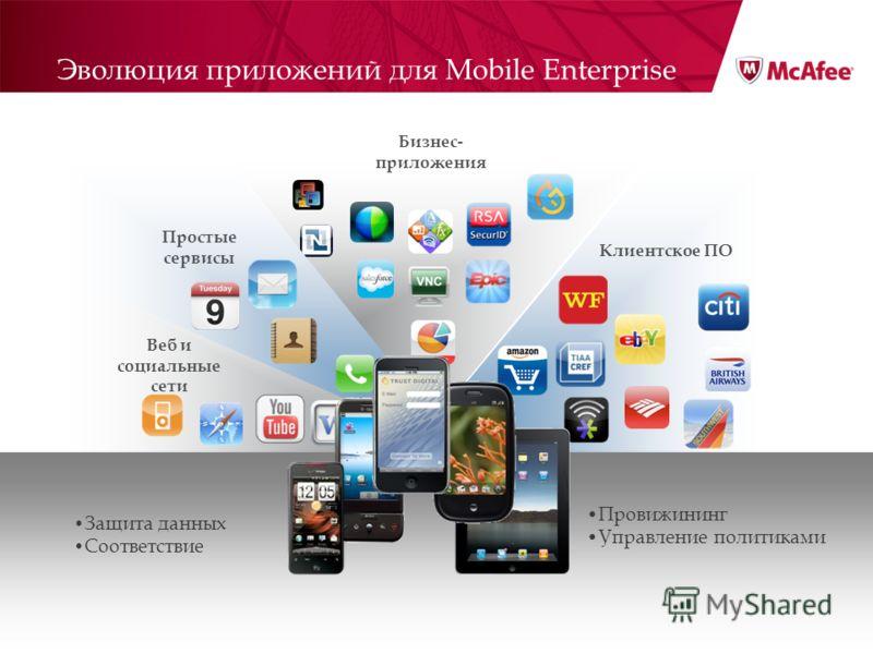 Веб и социальные сети Бизнес- приложения Простые сервисы Клиентское ПО Защита данных Соответствие Провижининг Управление политиками Эволюция приложений для Mobile Enterprise
