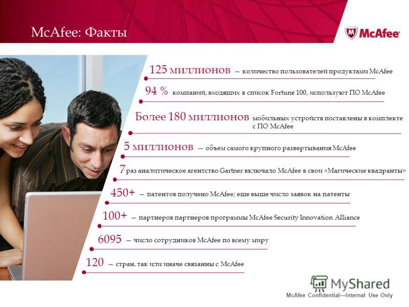 McAfee ConfidentialInternal Use Only McAfee: Факты количество пользователей продуктами McAfee 125 миллионов компаний, входящих в список Fortune 100, используют ПО McAfee 94 % мобильных устройств поставлены в комплекте с ПО McAfee Более 180 миллионов