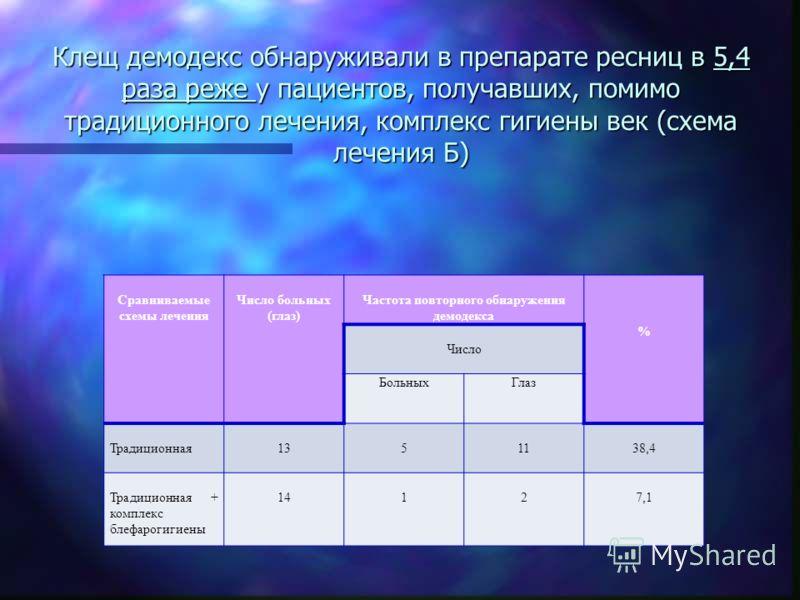 гигиены век (схема лечения