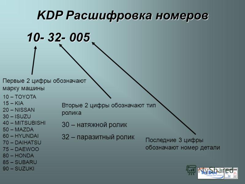 Первые 2 цифры обозначают марку машины Вторые 2 цифры обозначают тип ролика 30 – натяжной ролик 32 – паразитный ролик Последние 3 цифры обозначают номер детали KDP Расшифровка номеров 10-32-005 10 – TOYOTA 15 – KIA 20 – NISSAN 30 – ISUZU 40 – MITSUBI