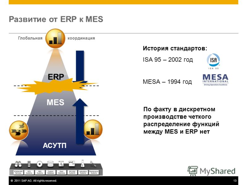 ©2011 SAP AG. All rights reserved.13 Развитие от ERP к MES ERP MES АСУТП Глобальнаякоординация История стандартов: ISA 95 – 2002 год MESA – 1994 год По факту в дискретном производстве четкого распределение функций между MES и ERP нет