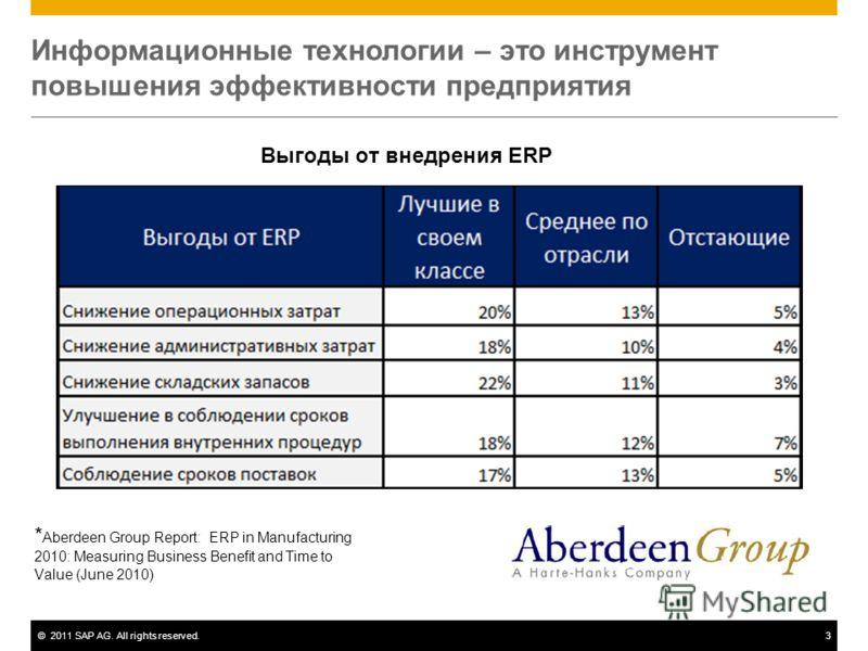 ©2011 SAP AG. All rights reserved.3 Информационные технологии – это инструмент повышения эффективности предприятия Выгоды от внедрения ERP * Aberdeen Group Report: ERP in Manufacturing 2010: Measuring Business Benefit and Time to Value (June 2010)