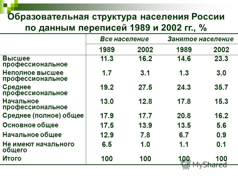 Образовательная структура населения России по данным переписей 1989 и 2002 гг., % Все населениеЗанятое население 1989200219892002 Высшее профессиональное 11.316.214.623.3 Неполное высшее профессиональное 1.73.11.33.0 Среднее профессиональное 19.227.5