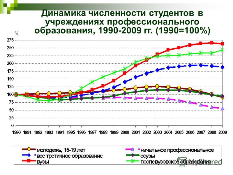 Динамика численности студентов в учреждениях профессионального образования, 1990-2009 гг. (1990=100%)