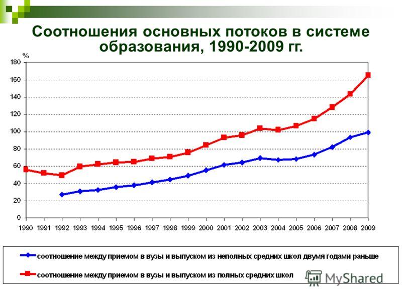 Соотношения основных потоков в системе образования, 1990-2009 гг.
