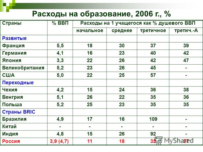 Расходы на образование, 2006 г., % Страны% ВВПРасходы на 1 учащегося как % душевого ВВП начальноесреднеетретичноетретич.-А Развитые Франция5,518303739 Германия4,116234042 Япония3,322264247 Великобритания5,2232645- США5,0222557- Переходные Чехия4,2152
