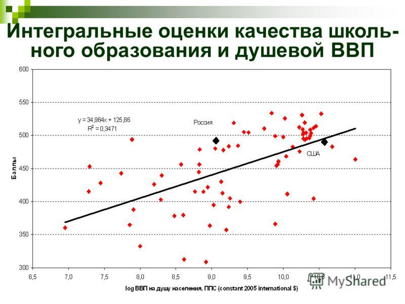 Интегральные оценки качества школь- ного образования и душевой ВВП
