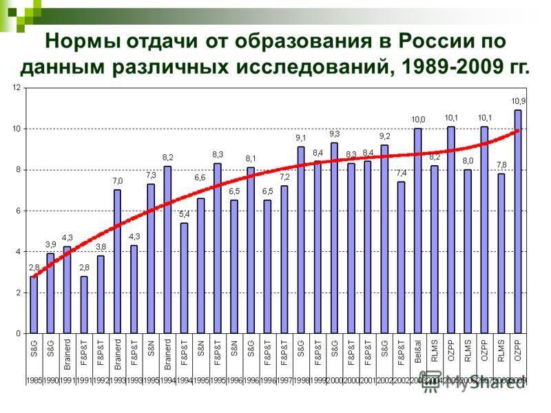 Нормы отдачи от образования в России по данным различных исследований, 1989-2009 гг.