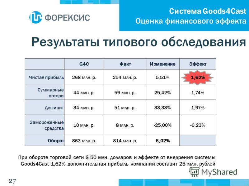 27 G4CФактИзменениеЭффект Чистая прибыль268 млн. р.254 млн. р.5,51%1,62% Суммарные потери 44 млн. р.59 млн. р.25,42%1,74% Дефицит34 млн. р.51 млн. р.33,33%1,97% Замороженные средства 10 млн. р.8 млн. р.-25,00%-0,23% Оборот863 млн. р.814 млн. р.6,02%