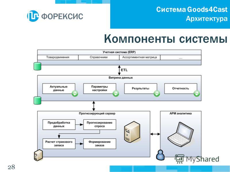 28 Система Goods4Cast Архитектура Компоненты системы