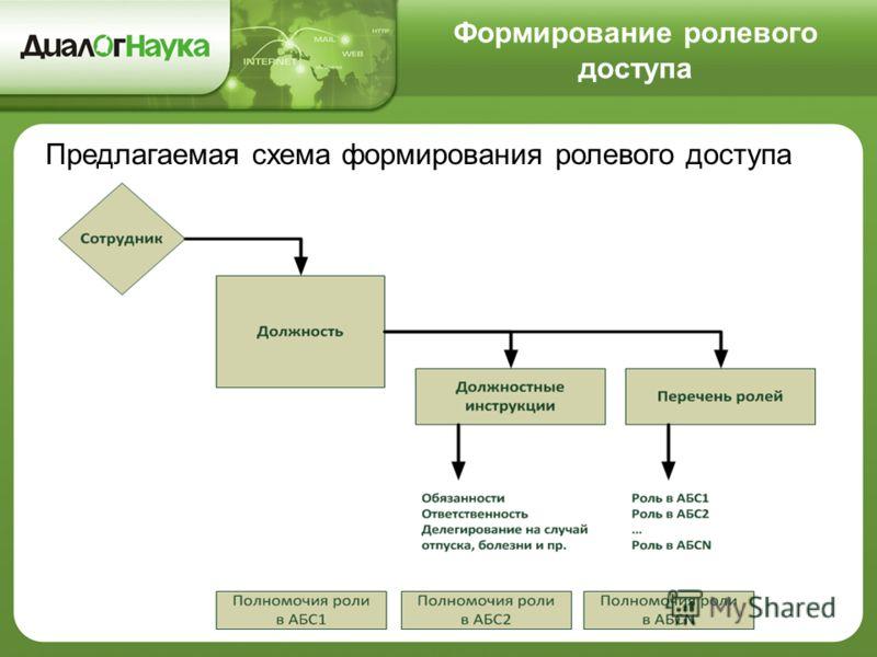 Формирование ролевого доступа Предлагаемая схема формирования ролевого доступа