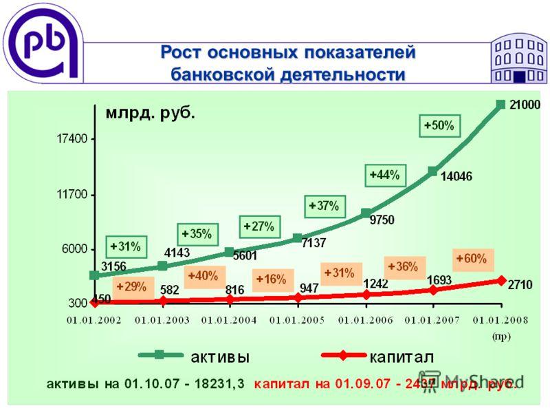 Рост основных показателей банковской деятельности