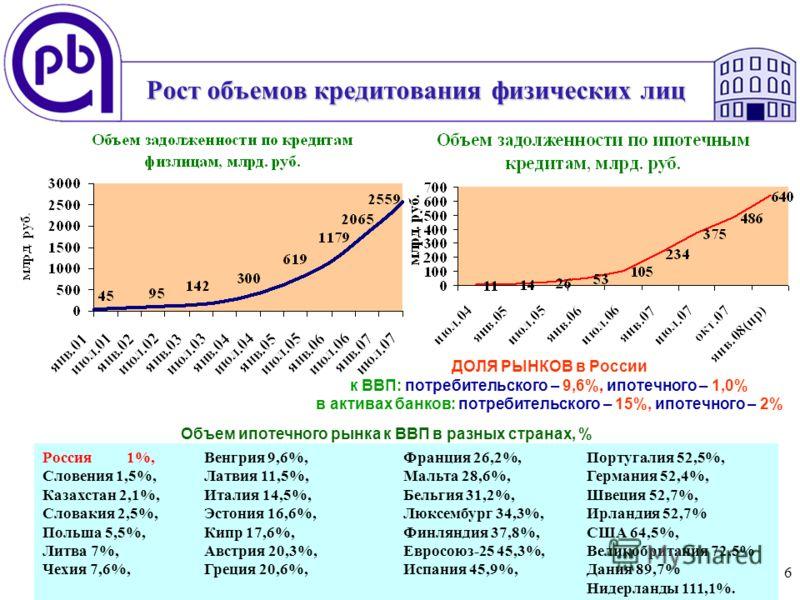 6 Рост объемов кредитования физических лиц ДОЛЯ РЫНКОВ в России к ВВП: потребительского – 9,6%, ипотечного – 1,0% в активах банков: потребительского – 15%, ипотечного – 2% Россия 1%, Словения 1,5%, Казахстан 2,1%, Словакия 2,5%, Польша 5,5%, Литва 7%