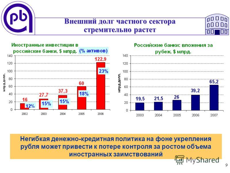 9 Внешний долг частного сектора стремительно растет Негибкая денежно-кредитная политика на фоне укрепления рубля может привести к потере контроля за ростом объема иностранных заимствований