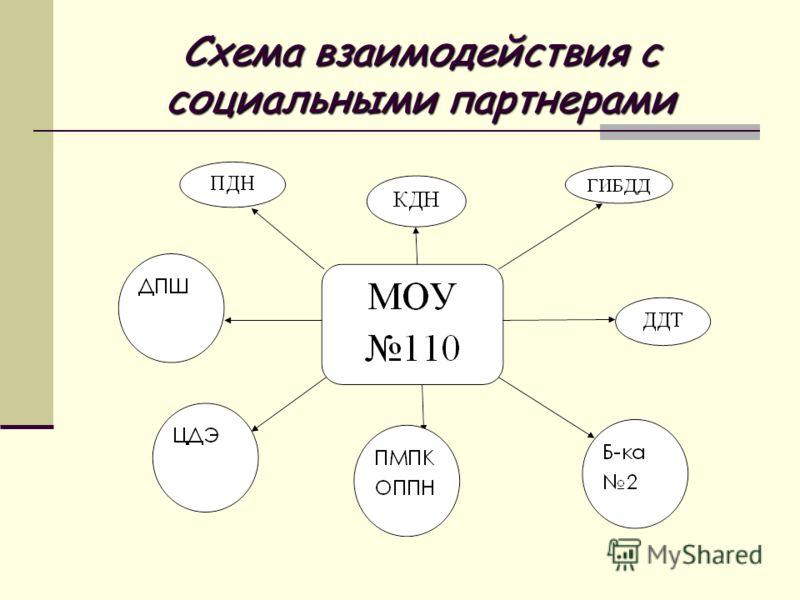 Схема взаимодействия с социальными партнерами