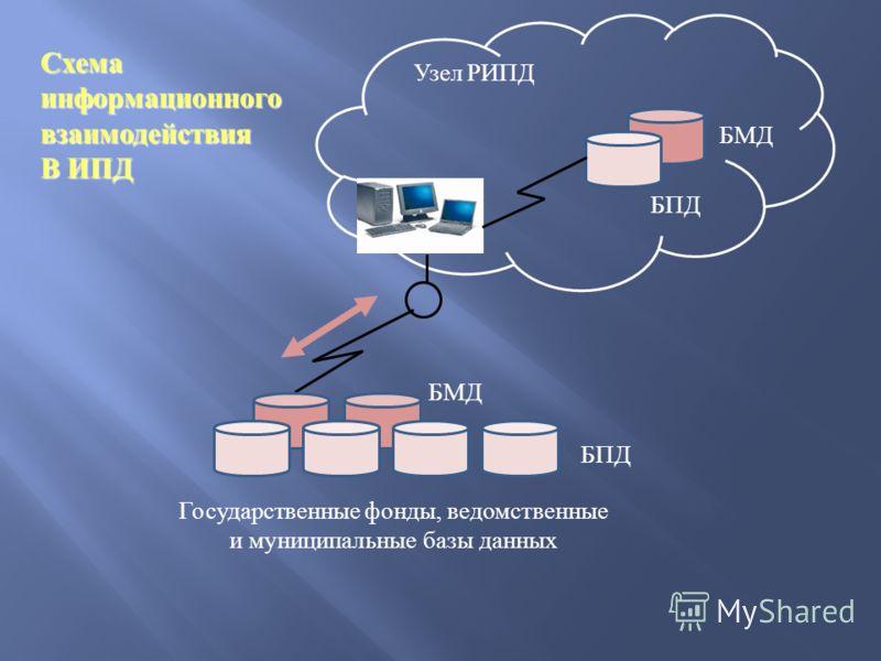 Государственные фонды, ведомственные и муниципальные базы данных Узел РИПД БПД Схема информационного взаимодействия В ИПД БМД БПД