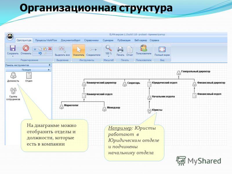 Организационная структура Например: Юристы работают в Юридическом отделе и подчинены начальнику отдела На диаграмме можно отобразить отделы и должности, которые есть в компании